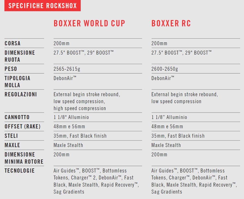 Specifiche RockShox BoXXer 2019