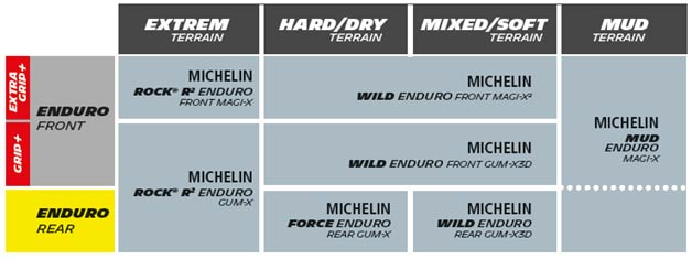 La gamma Michelin Mtb 2019