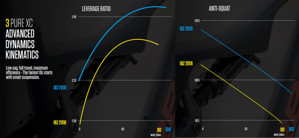 La tecnologia Advanced Dynamics definisce il funzionamento della nuova sospensione