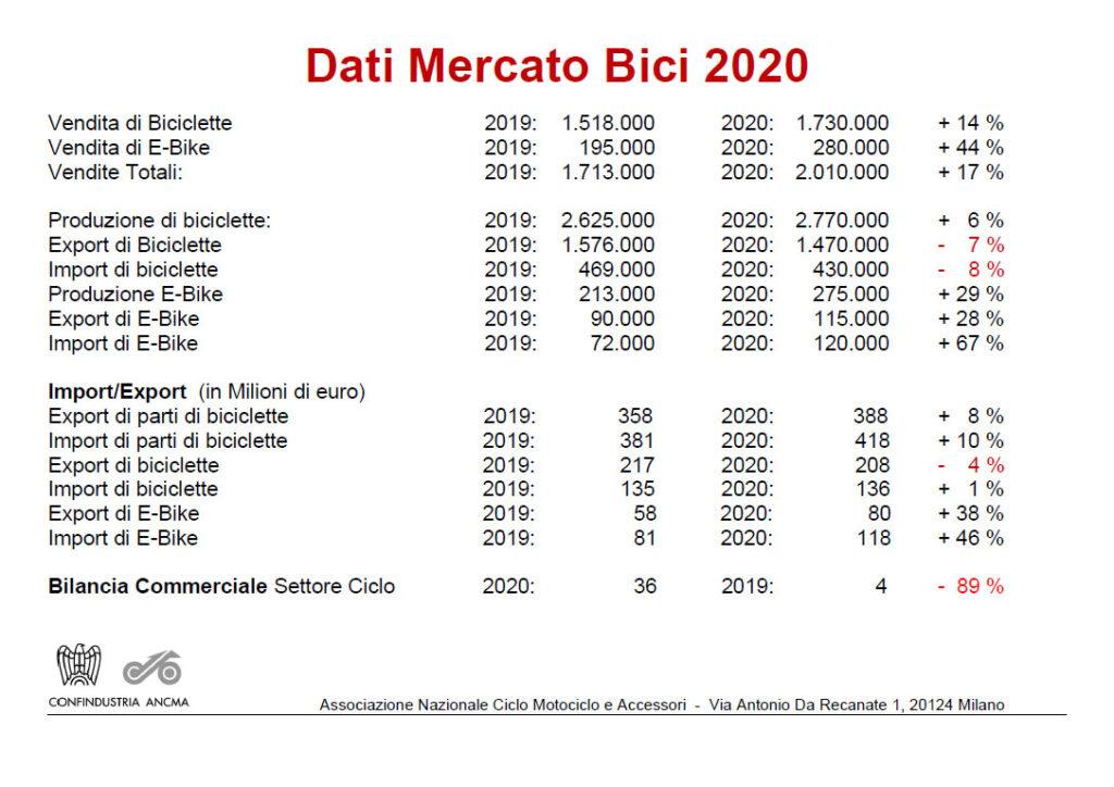 ANCMA: 2020 da record